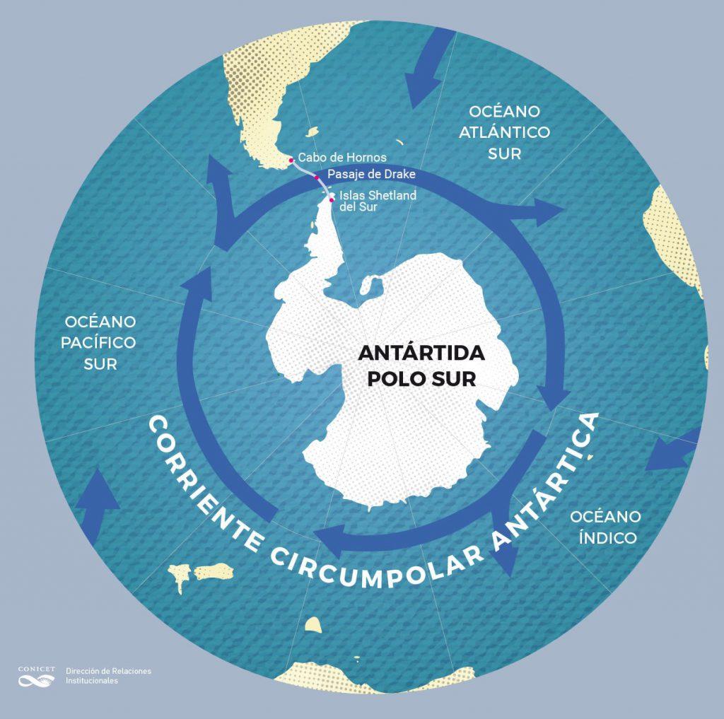 Corriente Circumpolar Antártica transporta más agua de la que se creía